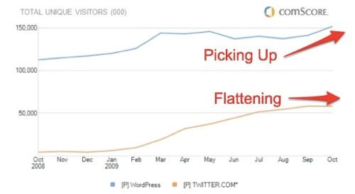 Wordpress versus Twitter